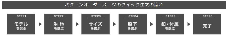 on-lineショップのパターンオーダーの流れ一覧