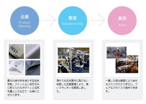 SPAの紹介画像 企画から製造そして販売までを自社で実施しているため、コストを抑えることができてきる。